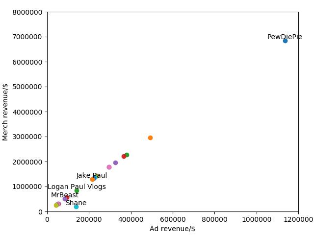 scatter plot of revenue