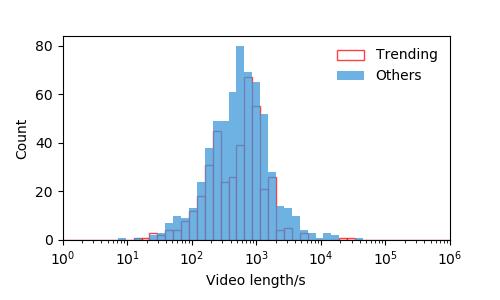 2019年下半期の動画の長さのヒストグラム