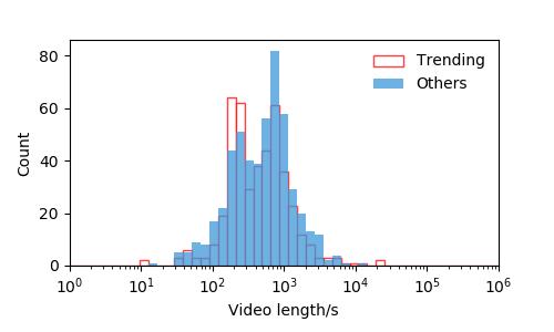 2020年下半期の動画の長さのヒストグラム
